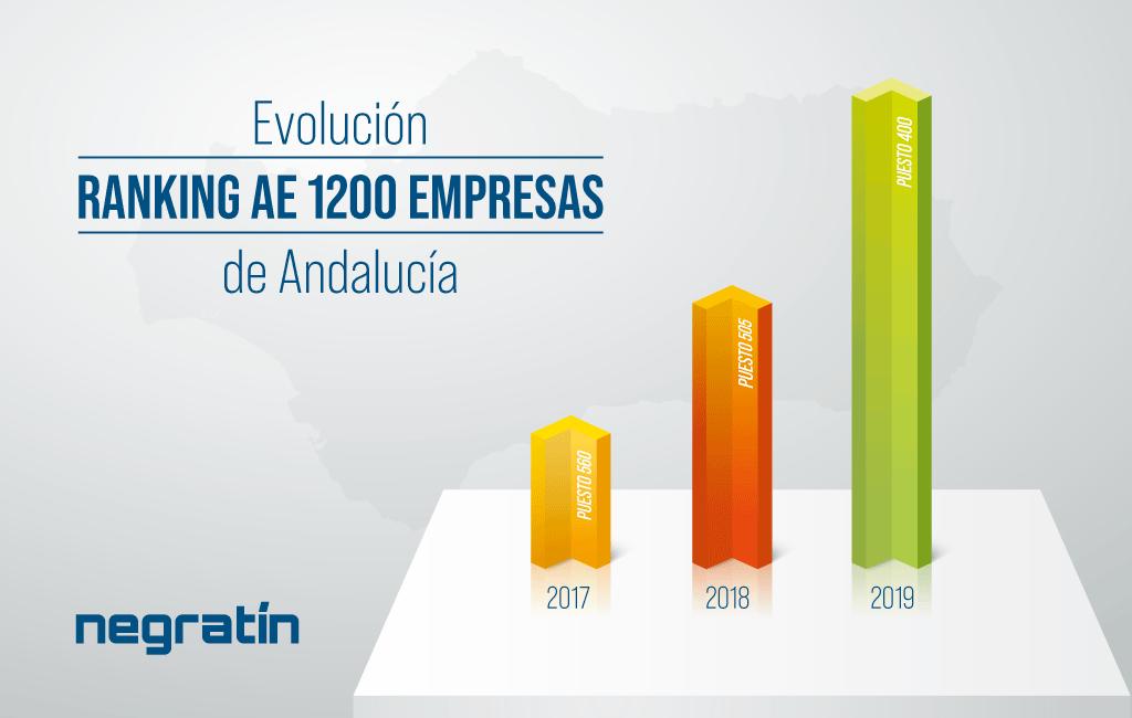 Ranking 1200 empresas Actualidad Económica
