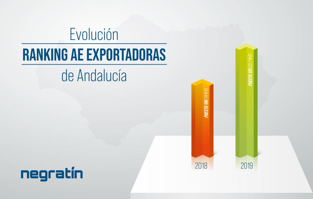 ranking AE exportadoras