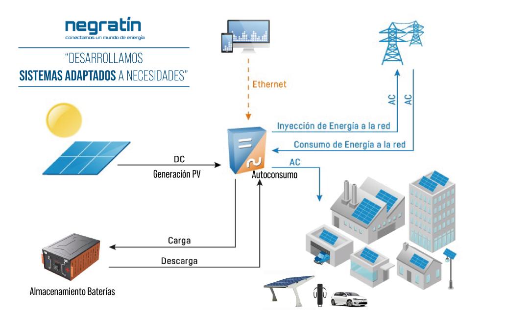 autoconsumo energético empresas