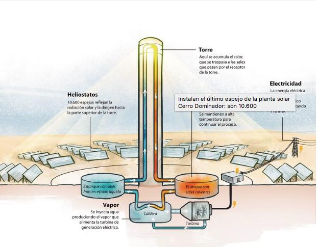 placa solar proyecto chile